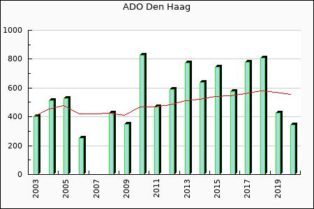 ADO Den Haag : 779.33