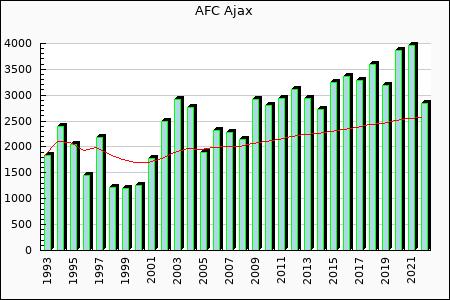 Ajax : 3,285.67
