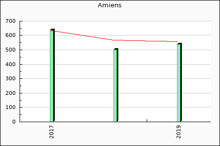 Amiens : 0