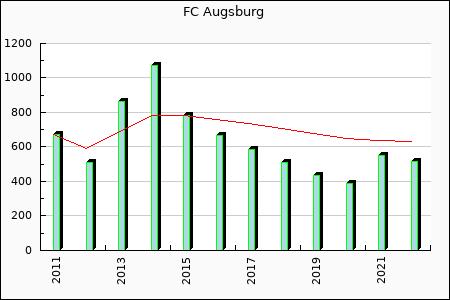 FC Augsburg : 587.89