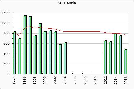 SC Bastia : 481.98