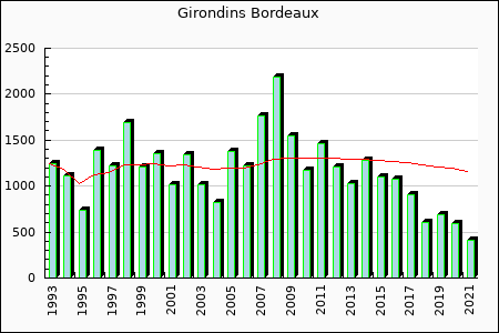Girondins Bordeaux : 1,070.79