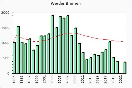 Werder Bremen : 783.12