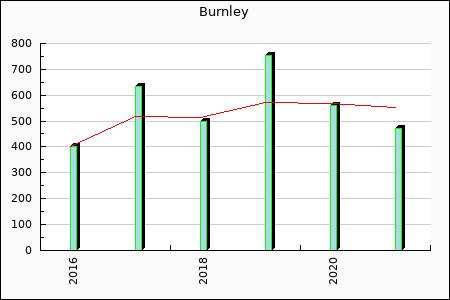 Rateform FC Burnley
