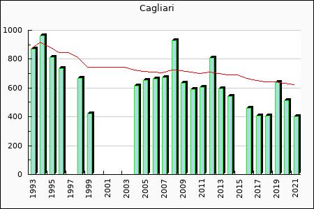 Cagliari : 459.35