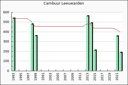 SC Cambuur : 208.91