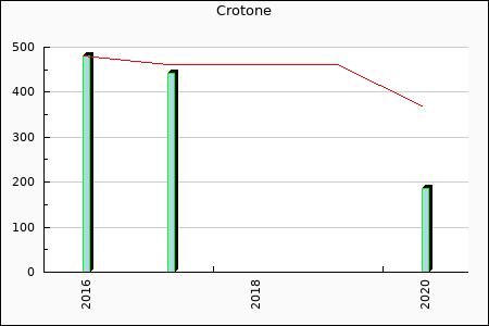 Crotone : 479.58