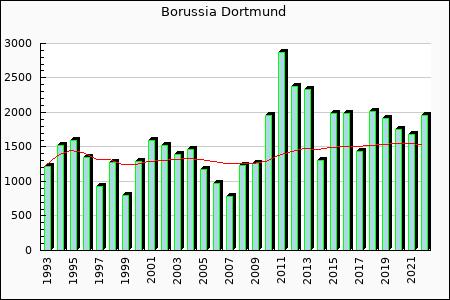 Borussia Dortmund : 1,428.51