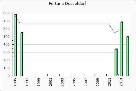 Fortuna Dusseldorf : 489.75
