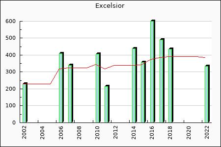 Excelsior : 488.77