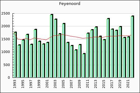 Feyenoord : 1,875.96