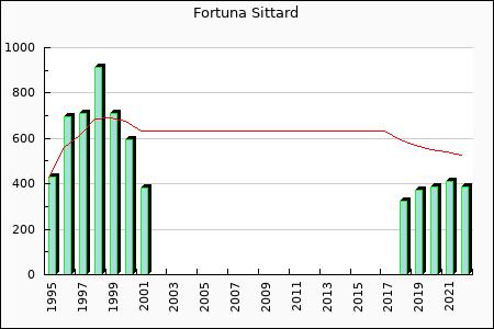 Fortuna Sittard : 570.20