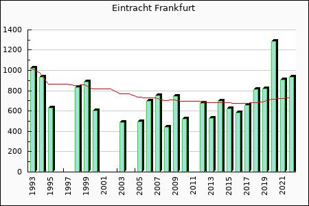 Eintracht Frankfurt : 658.90