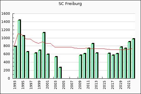 SC Freiburg : 566.31
