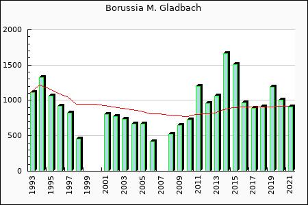 Borussia M'Gladbach : 887.94