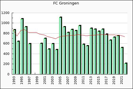 FC Groningen : 779.01