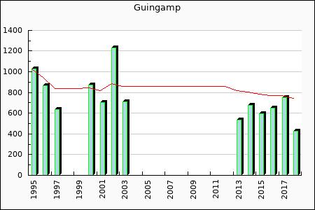 Guingamp : 646.66