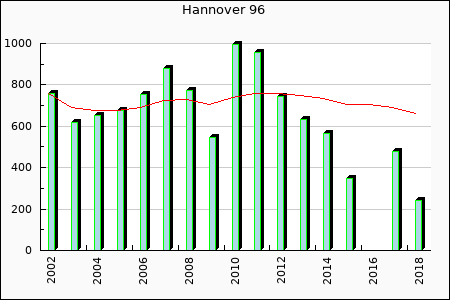Hannover 96 : 476.45