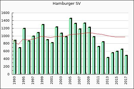 Hamburger SV : 481.42