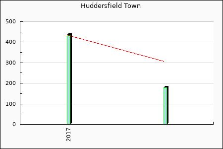 Rateform Huddersfield