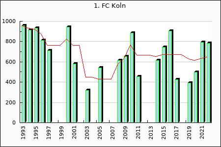 1. FC Koln : 422.69