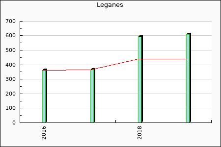Leganes : 362.91