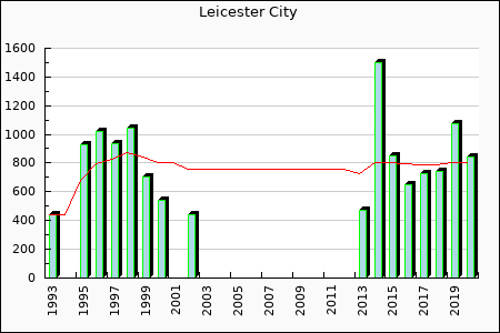 Leicester City : 849.80