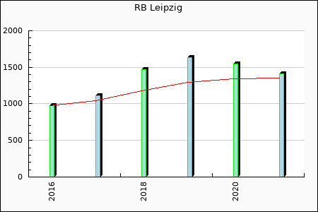 Leipzig : 1,105.58