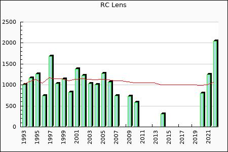 RC Lens : 521.14
