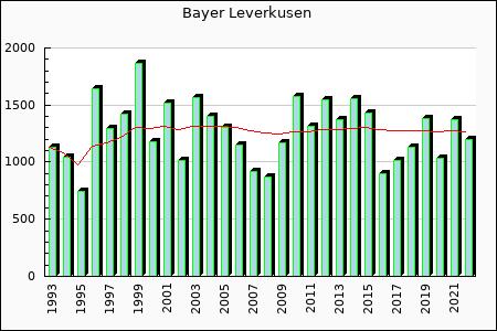 Bayer Leverkusen : 1,014.50
