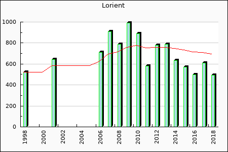 Lorient : 498.84