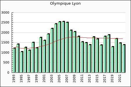 Olympique Lyon : 1,708.96