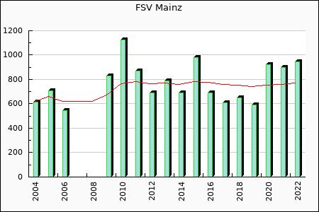 FSV Mainz : 607.13