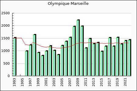 Olympique Marseille : 1,309.70