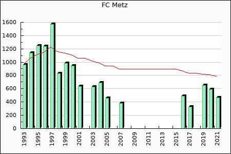 FC Metz : 821.58