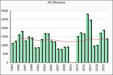 AS Monaco : 2,776.03