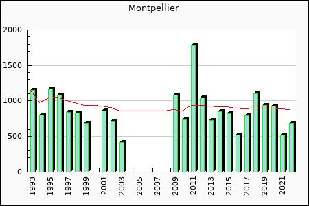 Montpellier : 900.74