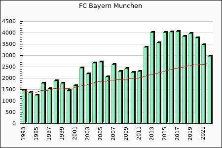 Current form Bayern Munchen