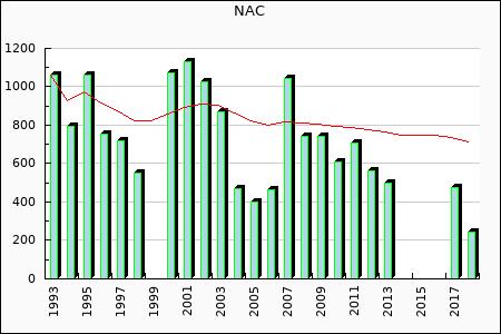 NAC : 474.92