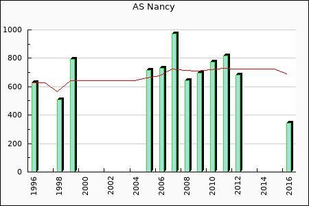 AS Nancy : 342.25