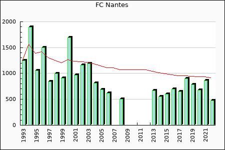 FC Nantes : 692.00