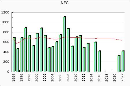 NEC : 411.75