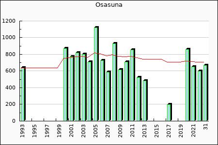 Osasuna : 195.97