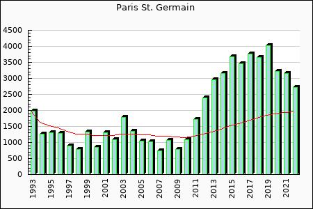 Paris St. Germain : 3,446.12
