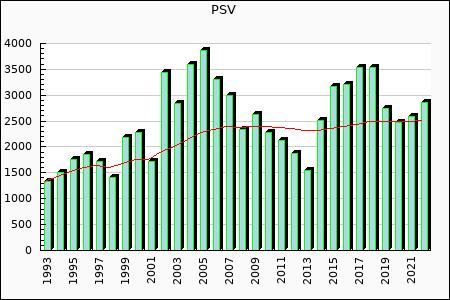 PSV : 3,538.94
