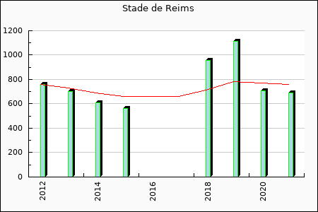 Stade Reims : 560.65