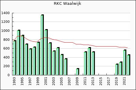 RKC Waalwijk : 648.41