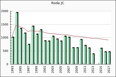 Roda JC : 456.12