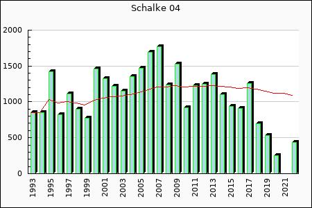 Schalke'04 : 1,251.74