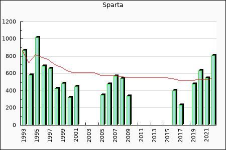 Sparta : 233.23